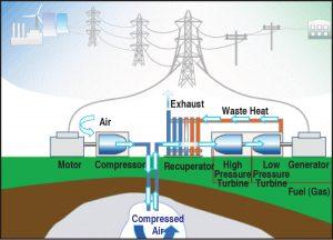 Compressed Air Energy Storage Diagram