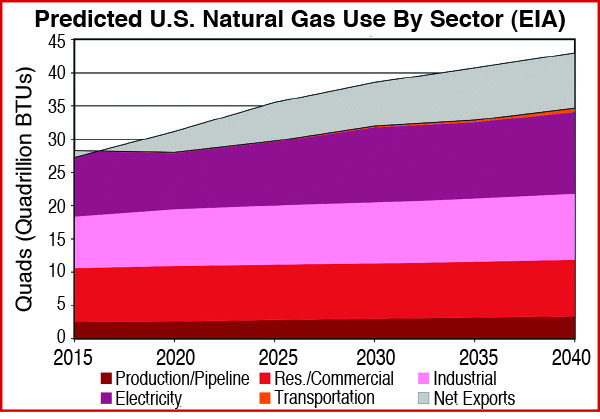 Predicted US Gas Use By Sector 2015 to 2040