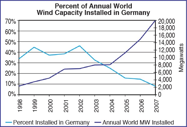 Graph of percentage of world PV power installed in Germany
