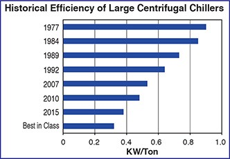 Historical Large Centrifugal Shiller Efficiency