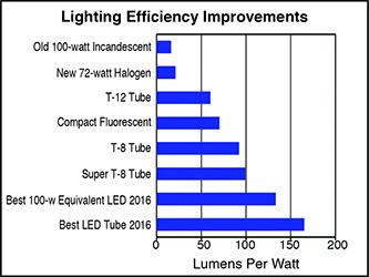 Historical Lighting Efficiency