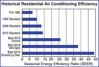 Historical Residential HVAC Efficiency